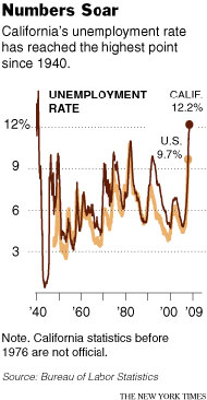 Calunemployment